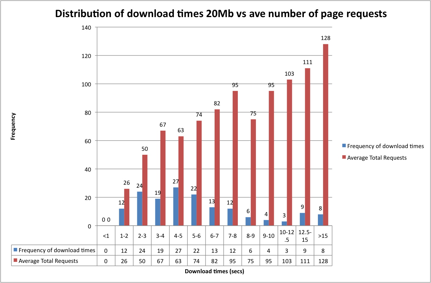 Correlation between page load time and total number of requests